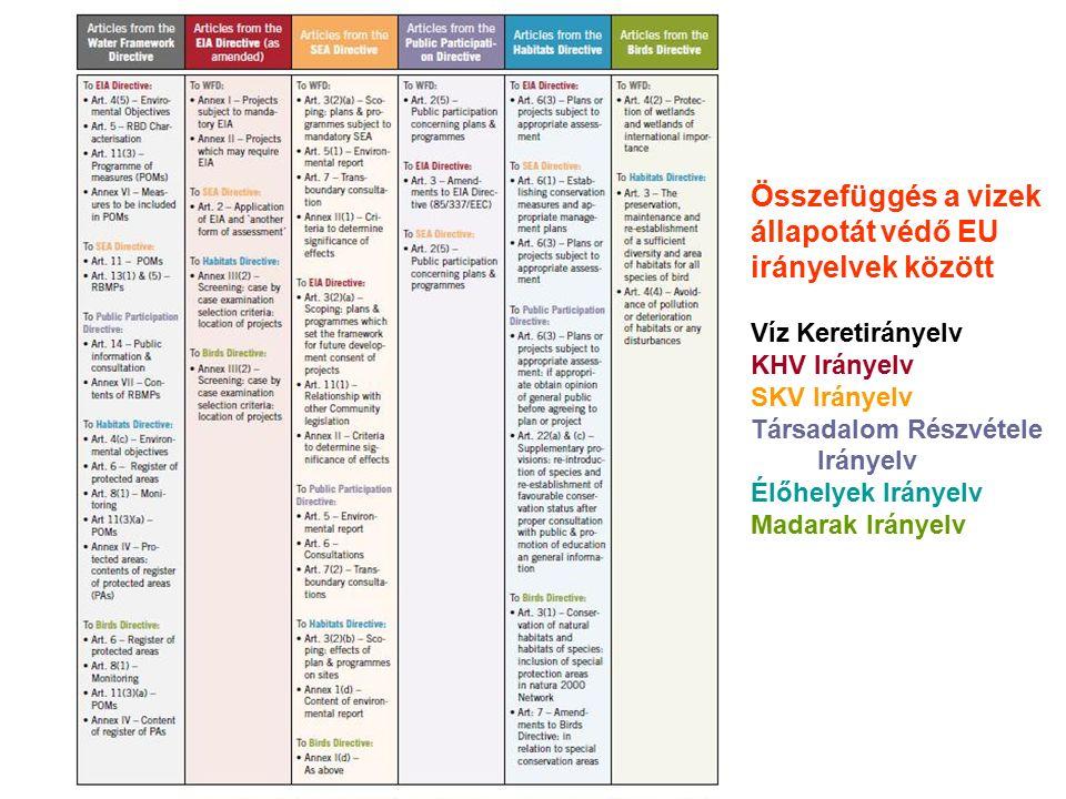 Összefüggés a vizek állapotát védő EU irányelvek között Víz Keretirányelv KHV Irányelv SKV Irányelv Társadalom Részvétele Irányelv Élőhelyek Irányelv