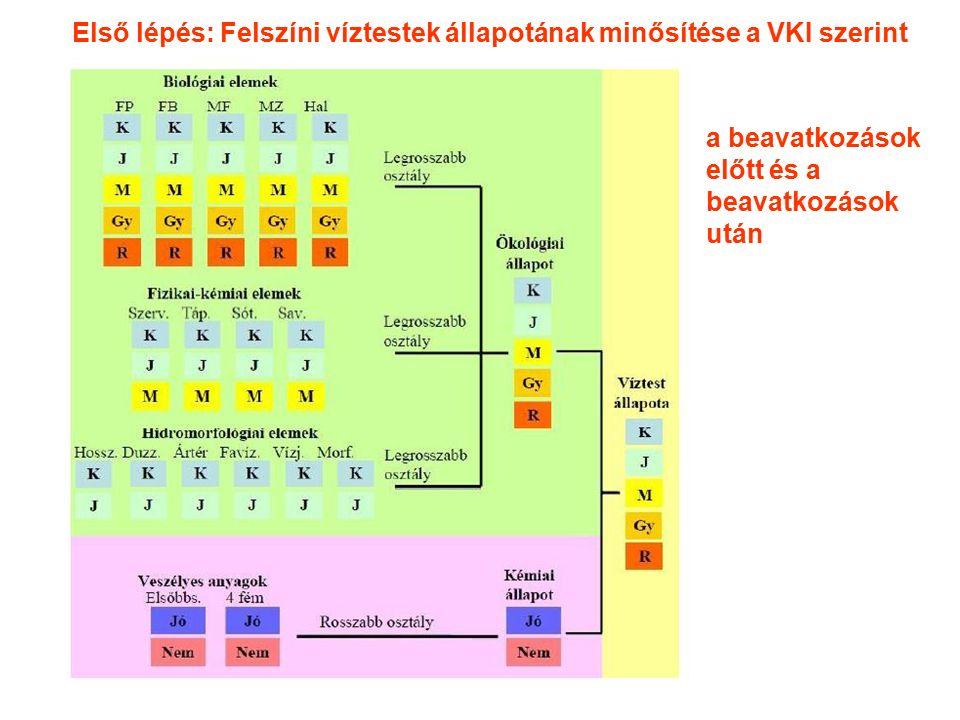 a beavatkozások előtt és a beavatkozások után Első lépés: Felszíni víztestek állapotának minősítése a VKI szerint
