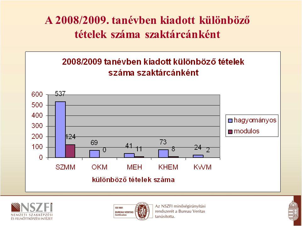 A 2008/2009. tanévben kiadott különböző tételek száma szaktárcánként