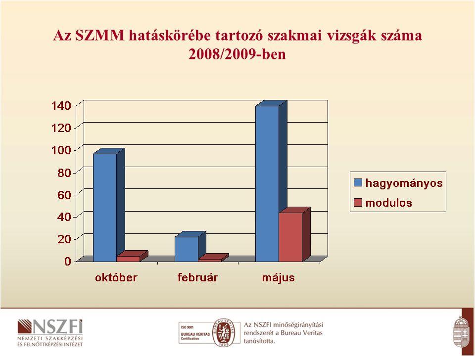 Az SZMM hatáskörébe tartozó szakmai vizsgák száma 2008/2009-ben