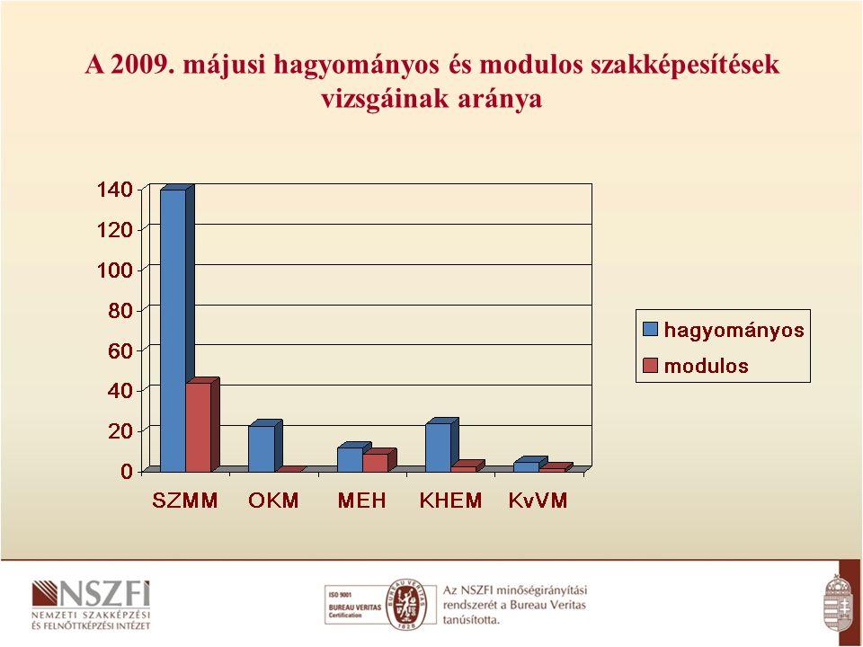 A 2009. májusi hagyományos és modulos szakképesítések vizsgáinak aránya