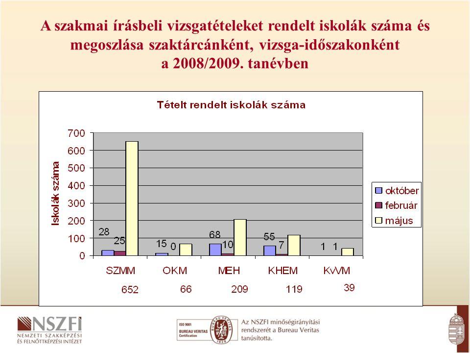 A szakmai írásbeli vizsgatételeket rendelt iskolák száma és megoszlása szaktárcánként, vizsga-időszakonként a 2008/2009.