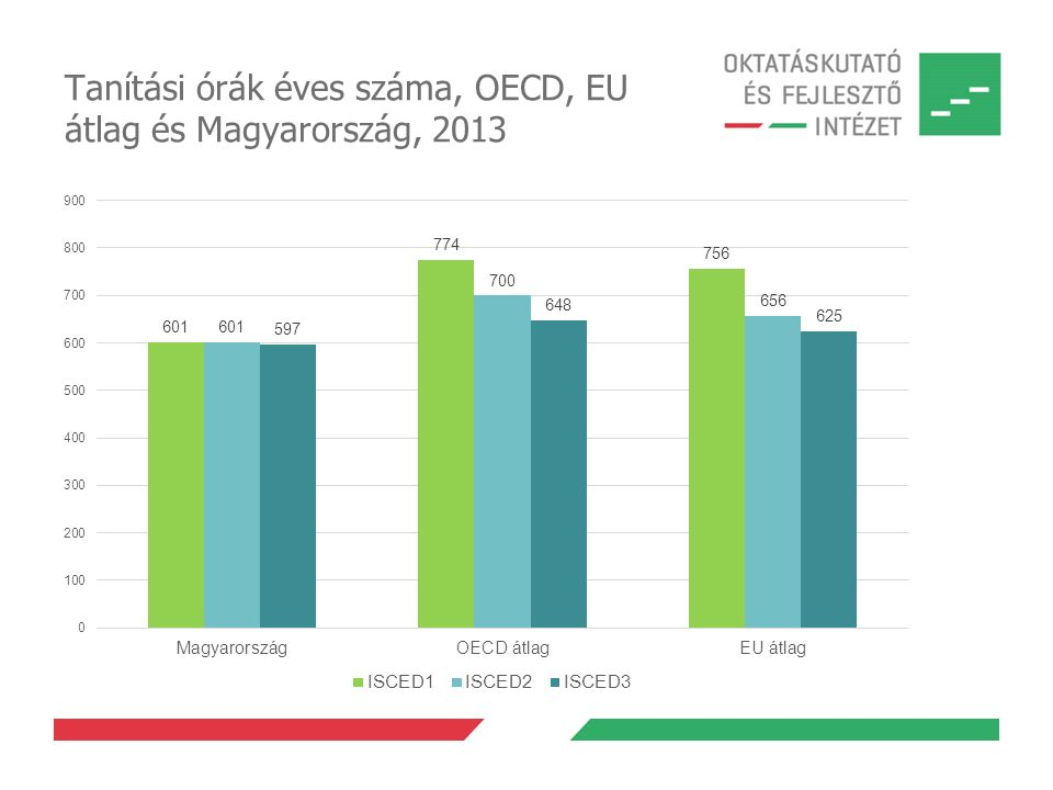 Tanítási órák éves száma, OECD, EU átlag és Magyarország, 2013