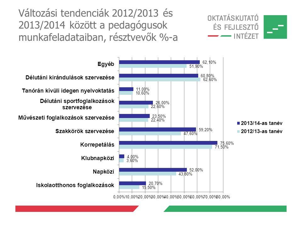 Változási tendenciák 2012/2013 és 2013/2014 között a pedagógusok munkafeladataiban, résztvevők %-a