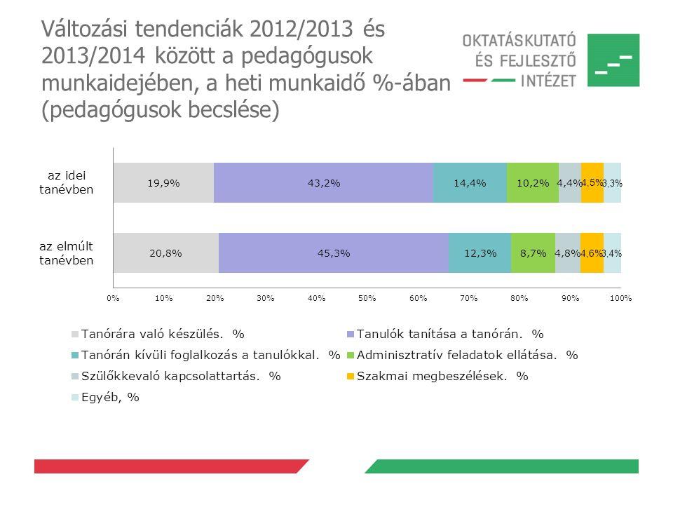Változási tendenciák 2012/2013 és 2013/2014 között a pedagógusok munkaidejében, a heti munkaidő %-ában (pedagógusok becslése)