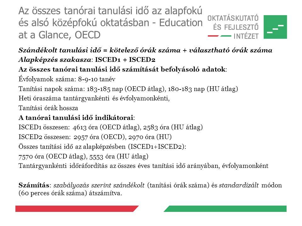 Az összes tanórai tanulási idő az alapfokú és alsó középfokú oktatásban - Education at a Glance, OECD Szándékolt tanulási idő = kötelező órák száma + választható órák száma Alapképzés szakasza: ISCED1 + ISCED2 Az összes tanórai tanulási idő számítását befolyásoló adatok: Évfolyamok száma: 8-9-10 tanév Tanítási napok száma: 183-185 nap (OECD átlag), 180-183 nap (HU átlag) Heti óraszáma tantárgyankénti és évfolyamonkénti, Tanítási órák hossza A tanórai tanulási idő indikátorai: ISCED1 összesen: 4613 óra (OECD átlag), 2583 óra (HU átlag) ISCED2 összesen: 2957 óra (OECD), 2970 óra (HU) Összes tanítási idő az alapképzésben (ISCED1+ISCED2): 7570 óra (OECD átlag), 5553 óra (HU átlag) Tantárgyankénti időráfordítás az összes éves tanítási idő arányában, évfolyamonként Számítás: szabályozás szerint szándékolt (tanítási órák száma) és standardizált módon (60 perces órák száma) átszámítva.