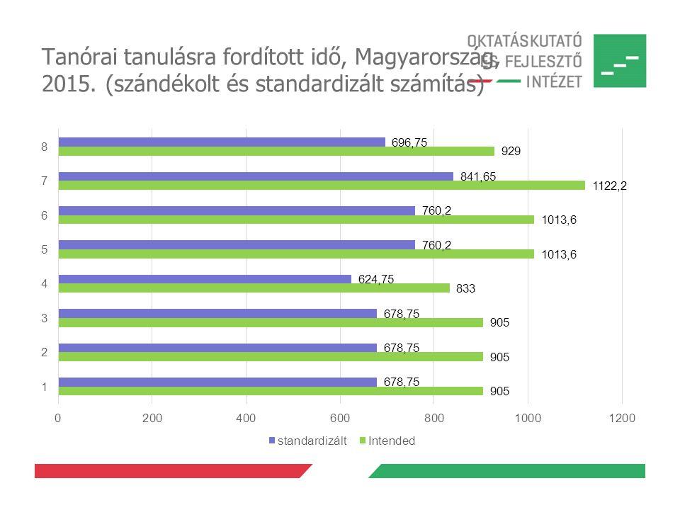 Összes tanórai tanulási idő az ISCED1+ISCED2 szinten, 2015.