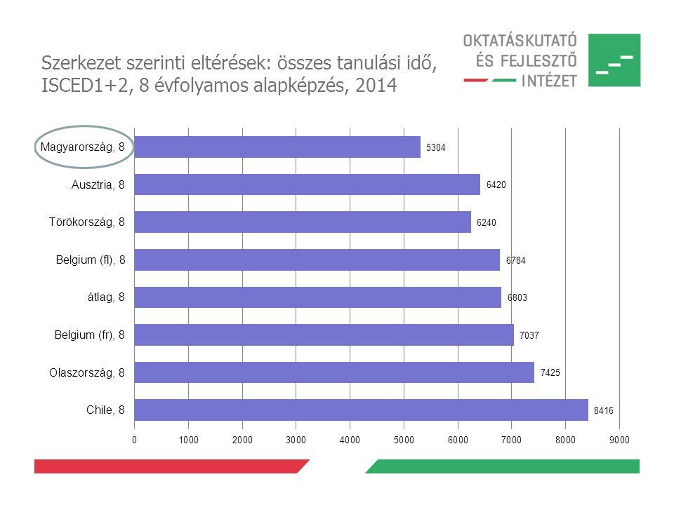 Szerkezet szerinti eltérések: összes tanulási idő, ISCED1+2, 8 évfolyamos alapképzés, 2014