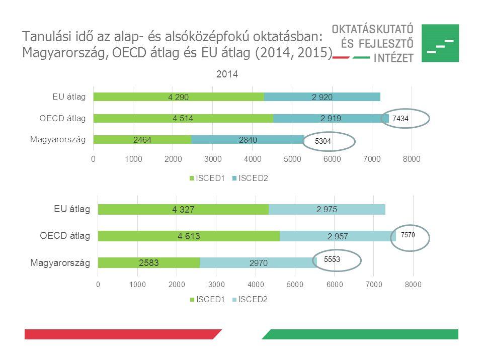 Tanulási idő az alap- és alsóközépfokú oktatásban: Magyarország, OECD átlag és EU átlag (2014, 2015)