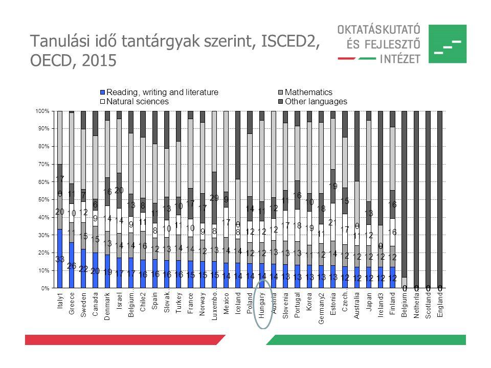 Tanulási idő tantárgyak szerint, ISCED2, OECD, 2015