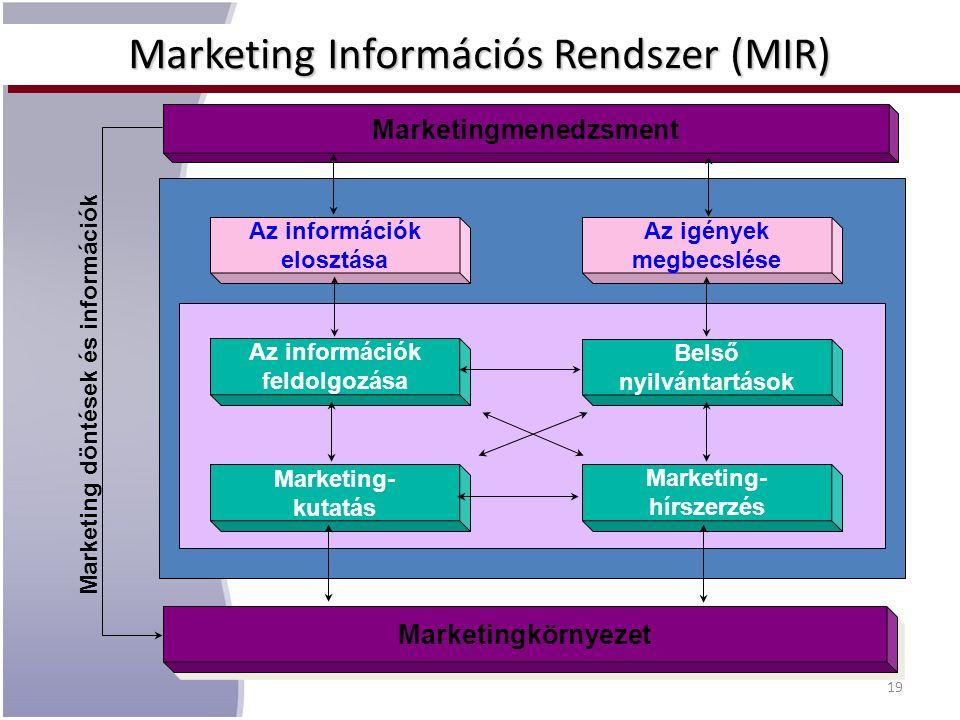 Marketing Információs Rendszer (MIR) Marketing Information System Az információk feldolgozása Belső nyilvántartások Marketing- kutatás Marketing- hírs