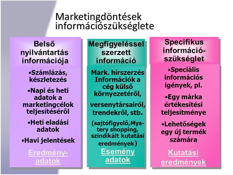 Marketingdöntések információszükséglete Specifikus információ- szükséglet Specifikus információ- szükséglet Belső nyilvántartás információja Belső nyilvántartás információja Megfigyeléssel szerzett információ Megfigyeléssel szerzett információ Számlázás, készletezés Napi és heti adatok a marketingcélok teljesítéséről Heti eladási adatok Havi jelentések Eredmény- adatok Mark.