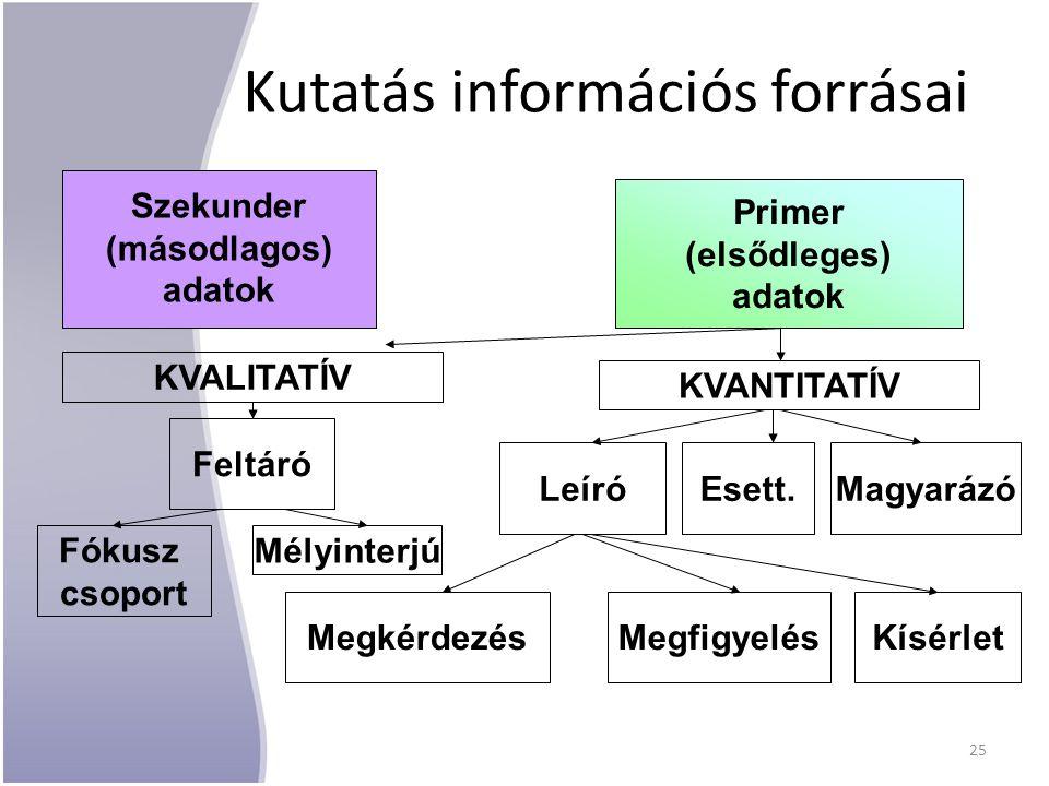 Kutatás információs forrásai Szekunder (másodlagos) adatok Primer (elsődleges) adatok LeíróMagyarázó MegkérdezésMegfigyelésKísérlet KVANTITATÍV KVALIT