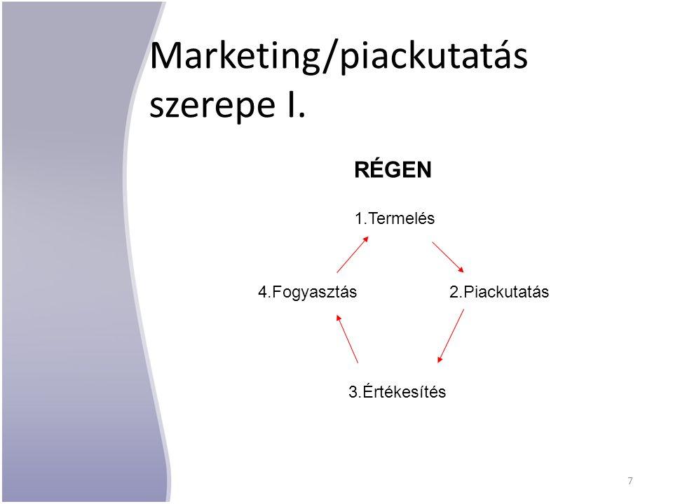 Marketing/piackutatás szerepe I. RÉGEN 1.Termelés 2.Piackutatás 3.Értékesítés 4.Fogyasztás 7