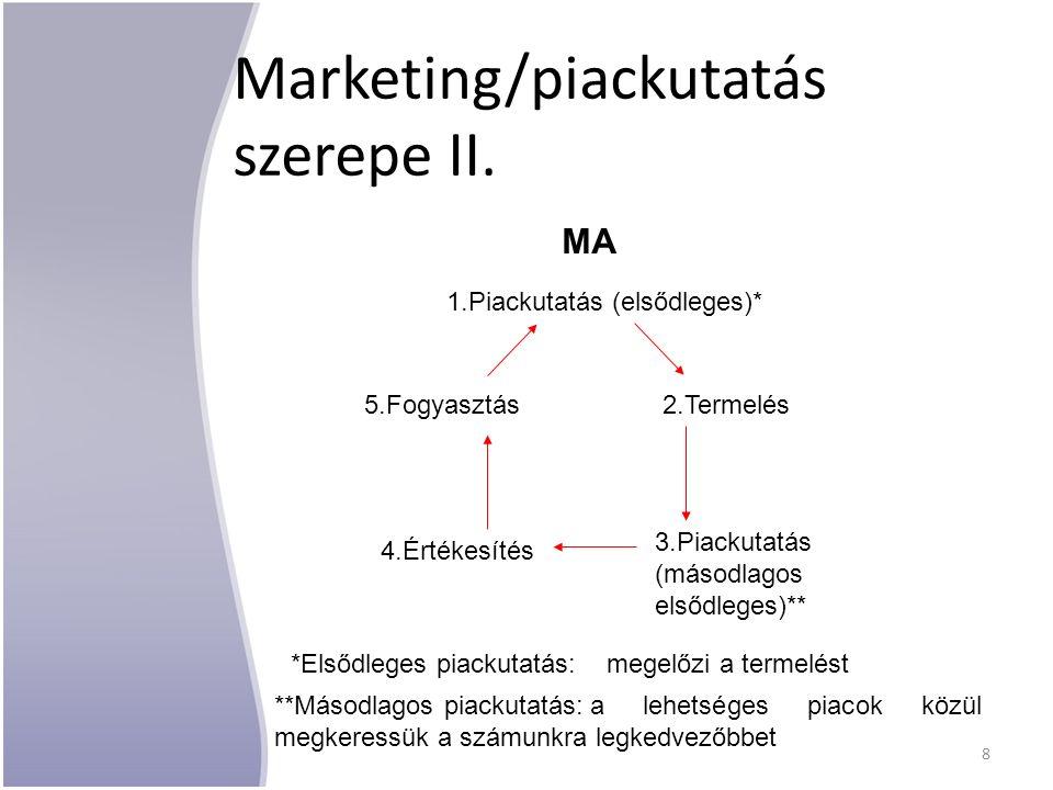 MA 1.Piackutatás (elsődleges)* 2.Termelés 3.Piackutatás (másodlagos elsődleges)** 5.Fogyasztás 4.Értékesítés Marketing/piackutatás szerepe II. **Másod