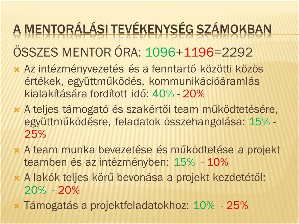 ÖSSZES MENTOR ÓRA: 1096+1196=2292  Az intézményvezetés és a fenntartó közötti közös értékek, együttműködés, kommunikációáramlás kialakítására fordított idő: 40% - 20%  A teljes támogató és szakértői team működtetésére, együttműködésre, feladatok összehangolása: 15% - 25%  A team munka bevezetése és működtetése a projekt teamben és az intézményben: 15% - 10%  A lakók teljes körű bevonása a projekt kezdetétől: 20% - 20%  Támogatás a projektfeladatokhoz: 10% - 25%