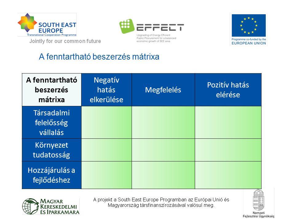 A fenntartható beszerzés mátrixa Negatív hatás elkerülése Megfelelés Pozitív hatás elérése Társadalmi felelősség vállalás Környezet tudatosság Hozzájárulás a fejlődéshez A fenntartható beszerzés mátrixa