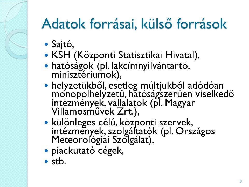 Adatok forrásai, külső források Sajtó, KSH (Központi Statisztikai Hivatal), hatóságok (pl.