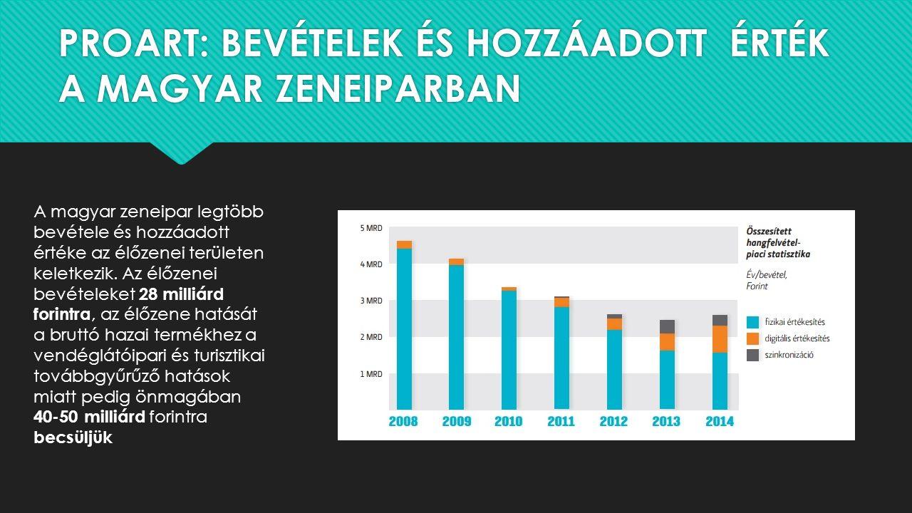 PROART: BEVÉTELEK ÉS HOZZÁADOTT ÉRTÉK A MAGYAR ZENEIPARBAN A magyar zeneipar legtöbb bevétele és hozzáadott értéke az élőzenei területen keletkezik. A