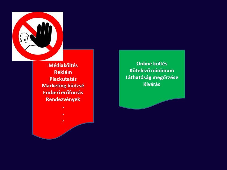 Médiaköltés Reklám Piackutatás Marketing büdzsé Emberi erőforrás Rendezvények. Online költés Kötelező minimum Láthatóság megőrzése Kivárás