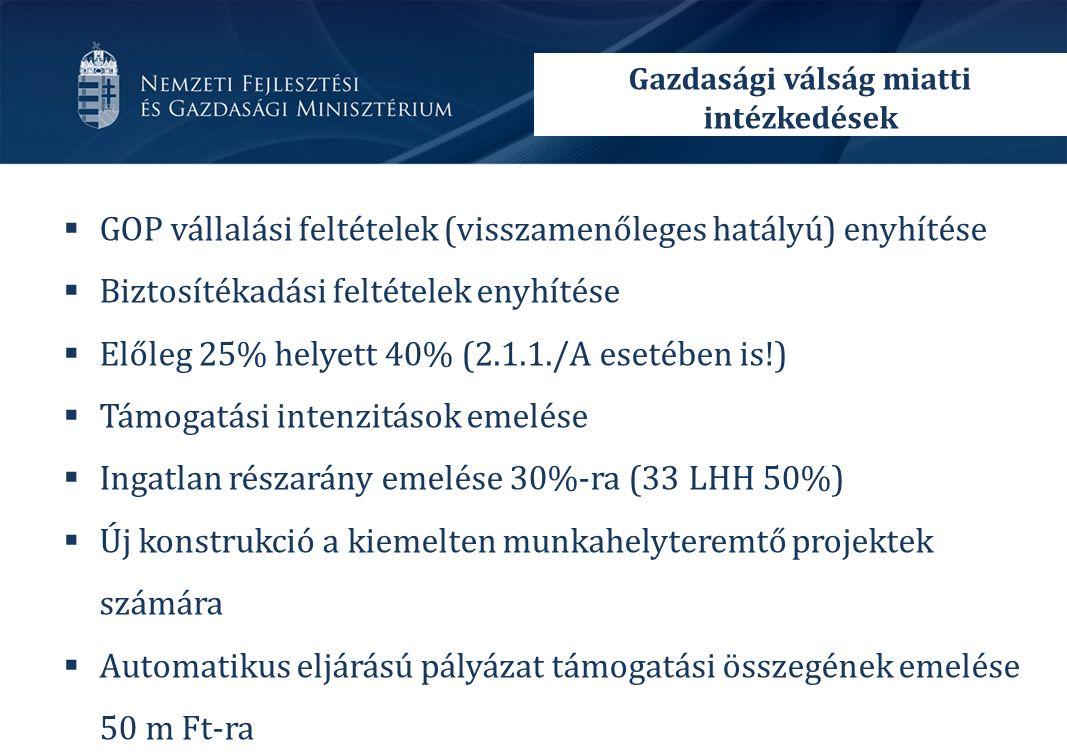  GOP vállalási feltételek (visszamenőleges hatályú) enyhítése  Biztosítékadási feltételek enyhítése  Előleg 25% helyett 40% (2.1.1./A esetében is!)  Támogatási intenzitások emelése  Ingatlan részarány emelése 30%-ra (33 LHH 50%)  Új konstrukció a kiemelten munkahelyteremtő projektek számára  Automatikus eljárású pályázat támogatási összegének emelése 50 m Ft-ra Gazdasági válság miatti intézkedések