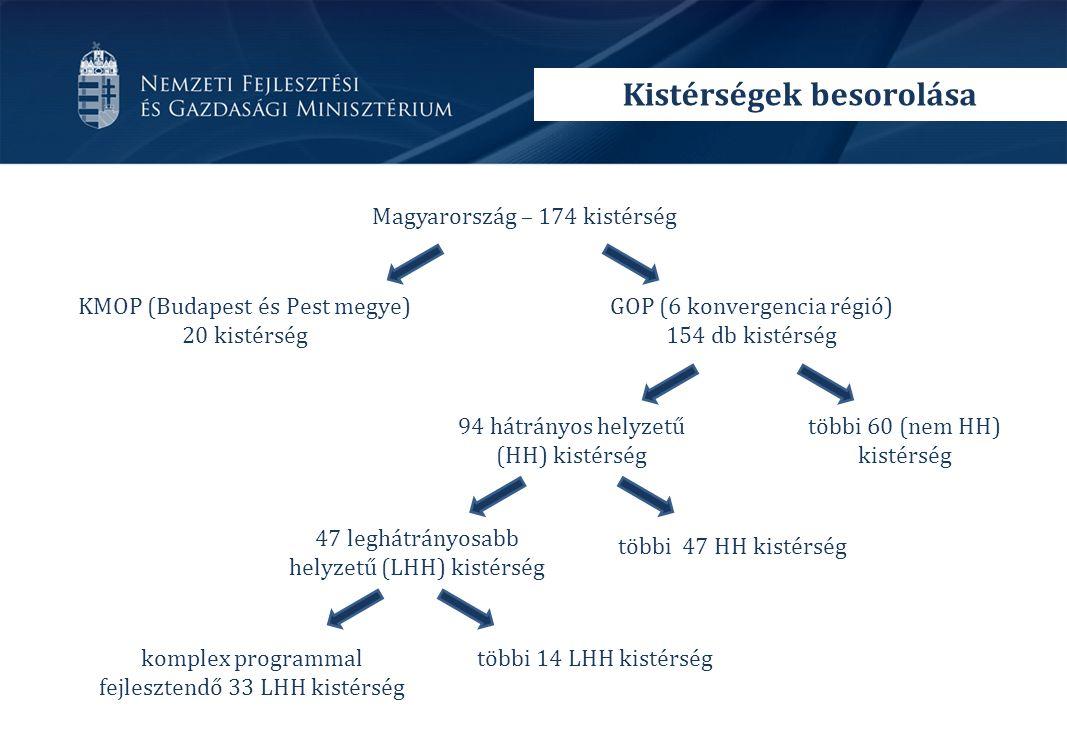 Kistérségek besorolása Magyarország – 174 kistérség KMOP (Budapest és Pest megye) 20 kistérség GOP (6 konvergencia régió) 154 db kistérség 94 hátrányos helyzetű (HH) kistérség többi 60 (nem HH) kistérség 47 leghátrányosabb helyzetű (LHH) kistérség többi 47 HH kistérség komplex programmal fejlesztendő 33 LHH kistérség többi 14 LHH kistérség