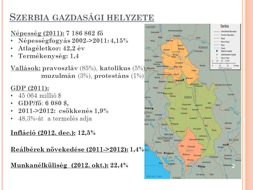 S ZERBIA GAZDASÁGI HELYZETE Népesség (2011): 7 186 862 fő Népességfogyás 2002->2011: 4,15% Atlagéletkor: 42,2 év Termékenység: 1,4 Vallások: pravoszláv (85%), katolikus (5%), muzulmán (3%), protestáns (1%) GDP (2011): 45 064 millió $ GDP/fő : 6 080 $, 2011->2012: csökkenés 1,9% 48,3%-át a termelés adja Infláció (2012.
