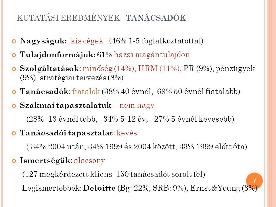 KUTATÁSI EREDMÉNYEK - TANÁCSADÓK Nagyságuk: kis cégek (46% 1-5 foglalkoztatottal) Tulajdonformájuk: 61% hazai magántulajdon Szolgáltatások : minőség (