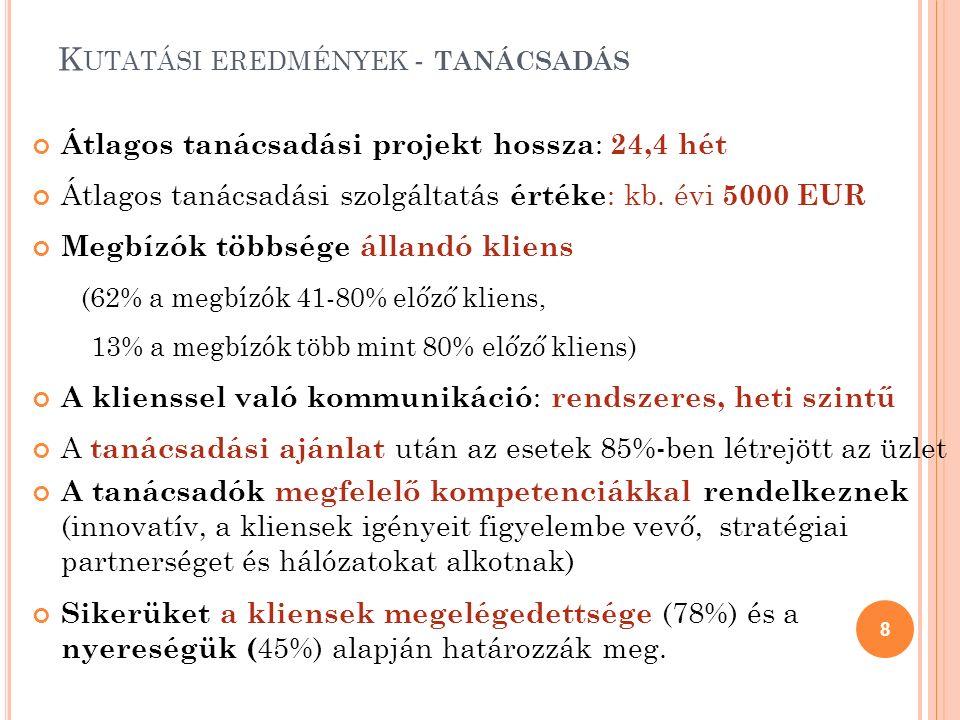 K UTATÁSI EREDMÉNYEK - TANÁCSADÁS Átlagos tanácsadási projekt hossza : 24,4 hét Átlagos tanácsadási szolgáltatás értéke : kb. évi 5000 EUR Megbízók tö
