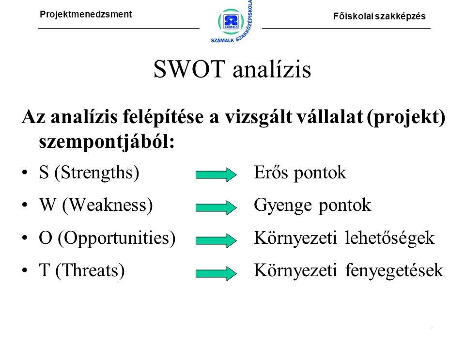 Projektmenedzsment Főiskolai szakképzés SWOT analízis Az analízis felépítése a vizsgált vállalat (projekt) szempontjából: S (Strengths)Erős pontok W (Weakness)Gyenge pontok O (Opportunities)Környezeti lehetőségek T (Threats)Környezeti fenyegetések