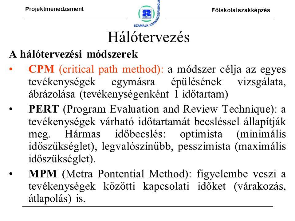 Projektmenedzsment Főiskolai szakképzés Hálótervezés A hálótervezési módszerek CPM (critical path method): a módszer célja az egyes tevékenységek egymásra épülésének vizsgálata, ábrázolása (tevékenységenként 1 időtartam) PERT (Program Evaluation and Review Technique): a tevékenységek várható időtartamát becsléssel állapítják meg.