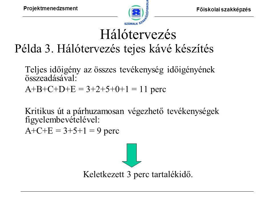 Projektmenedzsment Főiskolai szakképzés Hálótervezés Példa 3.
