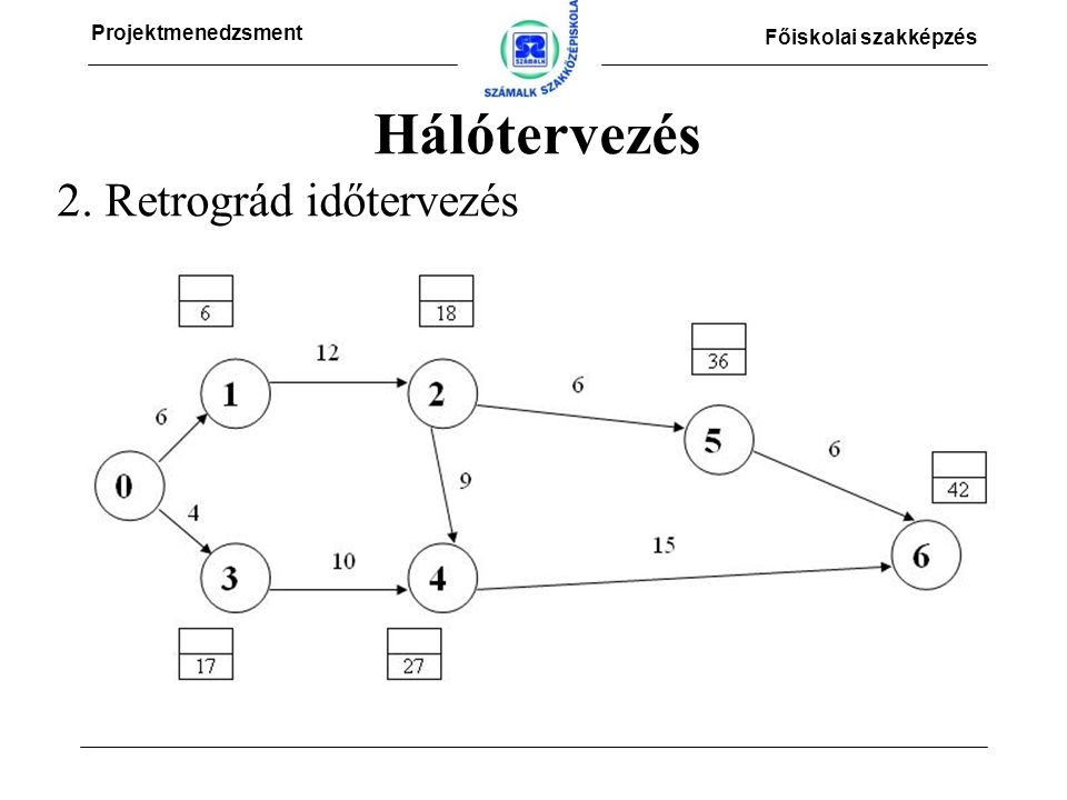Projektmenedzsment Főiskolai szakképzés 2. Retrográd időtervezés Hálótervezés