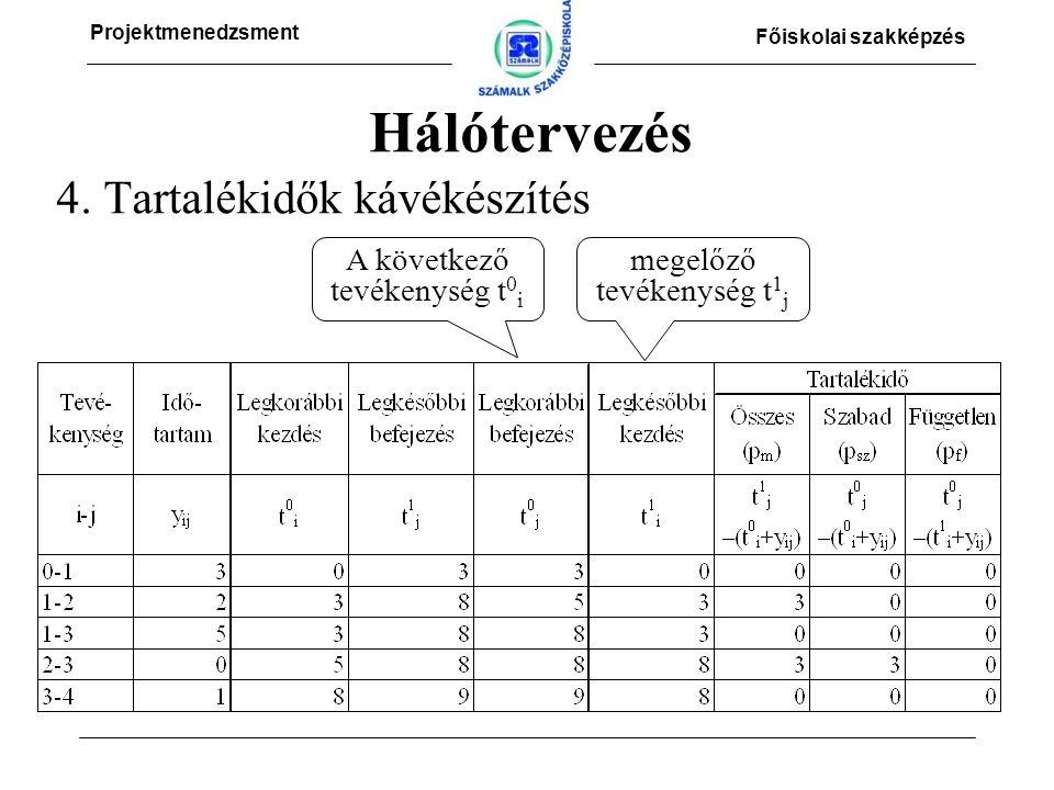 Projektmenedzsment Főiskolai szakképzés 4.