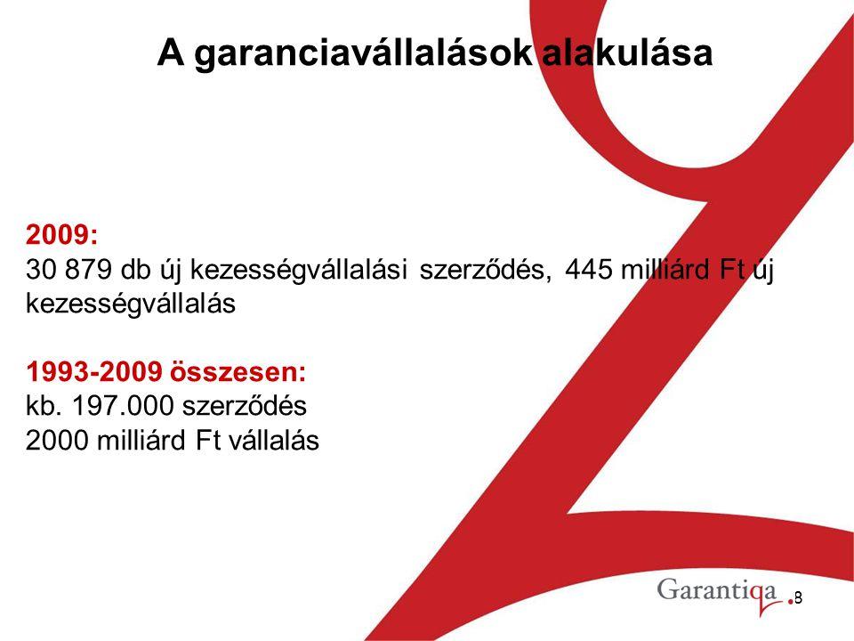 8 A garanciavállalások alakulása 2009: 30 879 db új kezességvállalási szerződés, 445 milliárd Ft új kezességvállalás 1993-2009 összesen: kb.