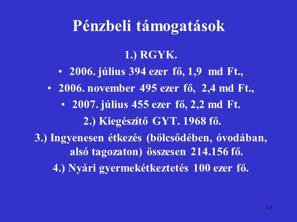 10 Pénzbeli támogatások 1.) RGYK. 2006. július 394 ezer fő, 1,9 md Ft., 2006. november 495 ezer fő, 2,4 md Ft., 2007. július 455 ezer fő, 2,2 md Ft. 2