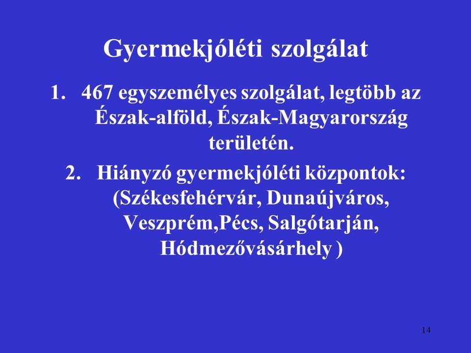 14 Gyermekjóléti szolgálat 1.467 egyszemélyes szolgálat, legtöbb az Észak-alföld, Észak-Magyarország területén. 2.Hiányzó gyermekjóléti központok: (Sz