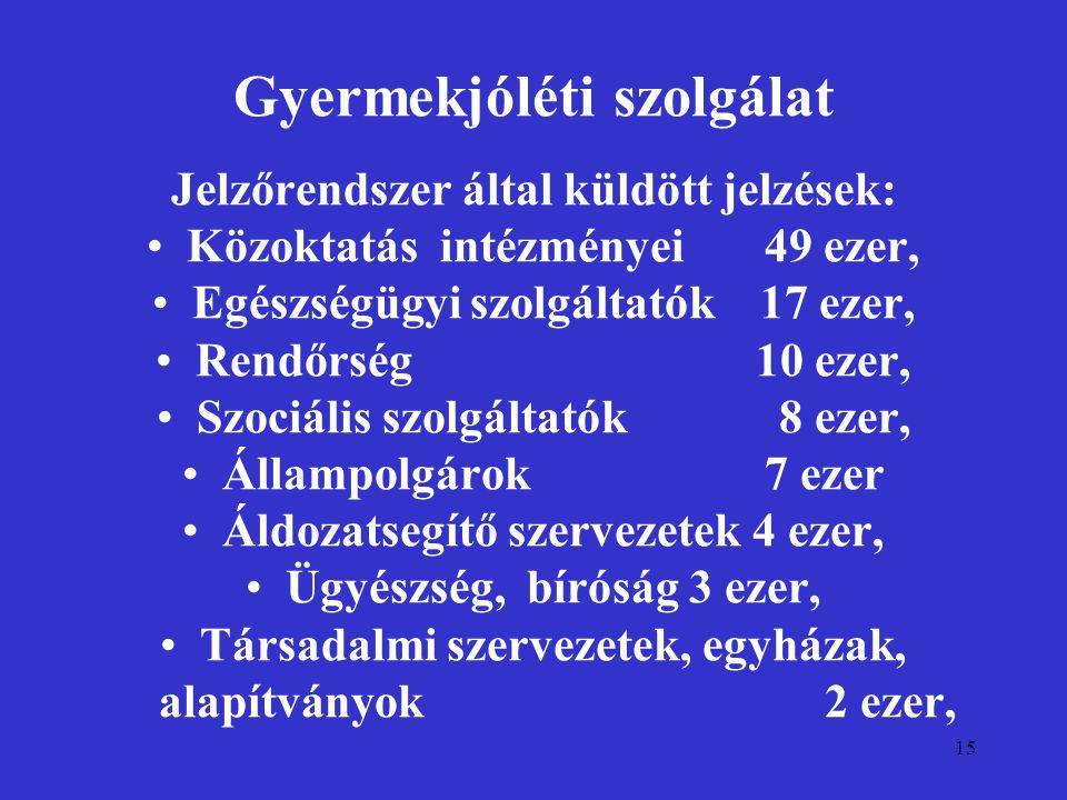 15 Gyermekjóléti szolgálat Jelzőrendszer által küldött jelzések: Közoktatás intézményei 49 ezer, Egészségügyi szolgáltatók 17 ezer, Rendőrség 10 ezer,