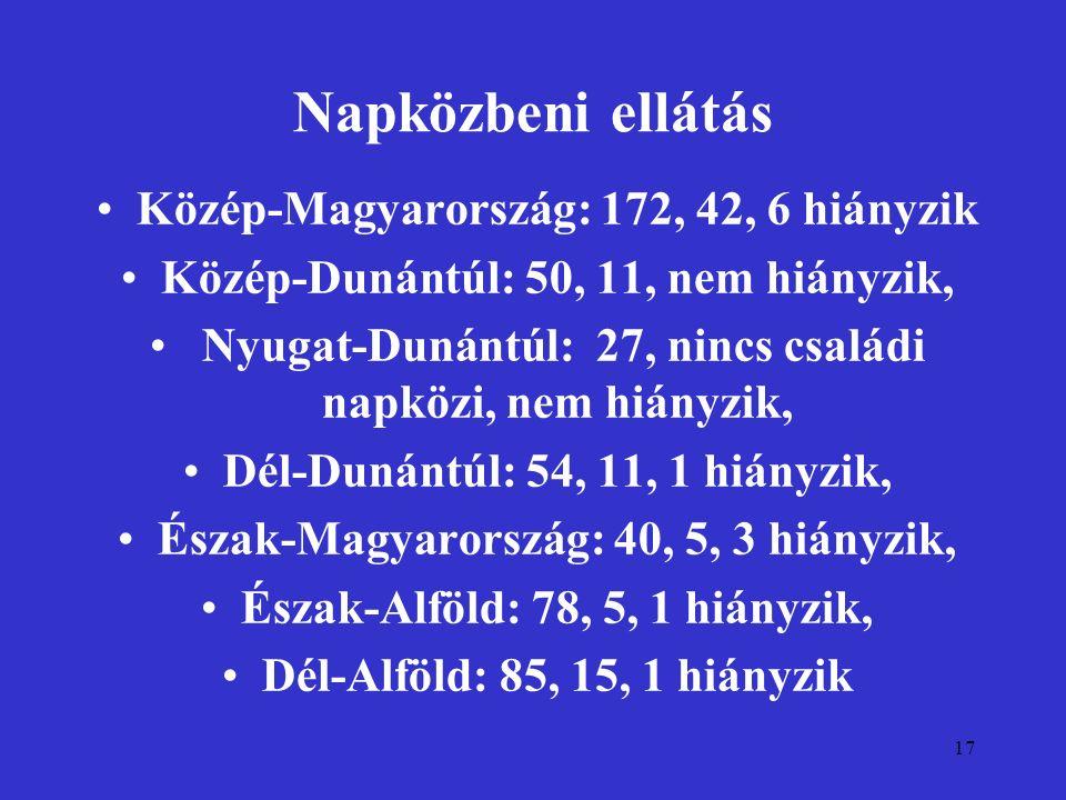 17 Napközbeni ellátás Közép-Magyarország: 172, 42, 6 hiányzik Közép-Dunántúl: 50, 11, nem hiányzik, Nyugat-Dunántúl: 27, nincs családi napközi, nem hi