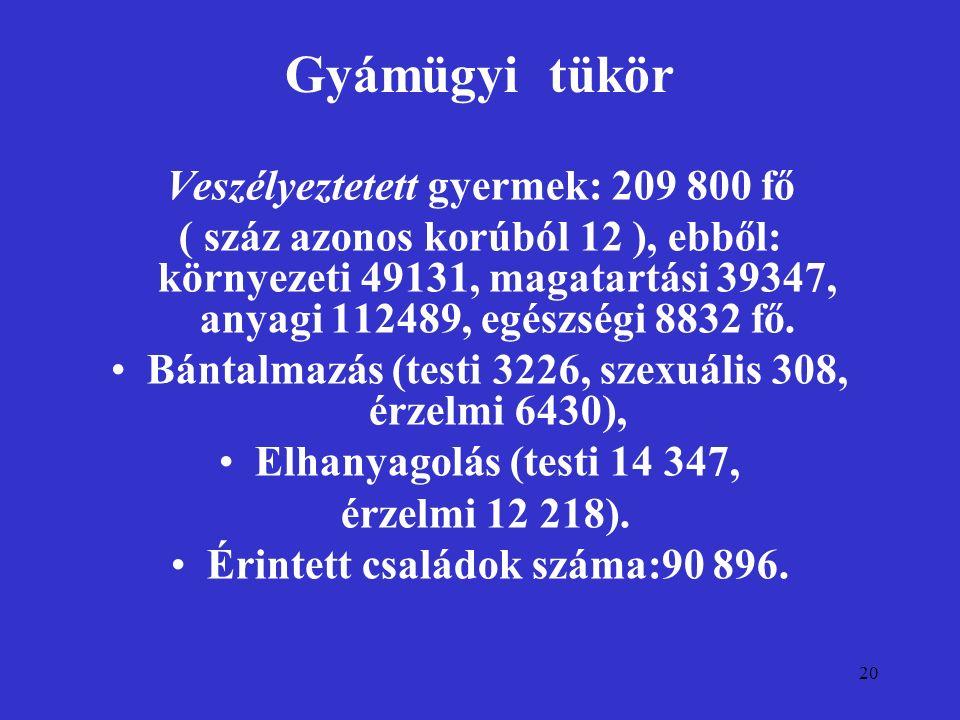 20 Gyámügyi tükör Veszélyeztetett gyermek: 209 800 fő ( száz azonos korúból 12 ), ebből: környezeti 49131, magatartási 39347, anyagi 112489, egészségi