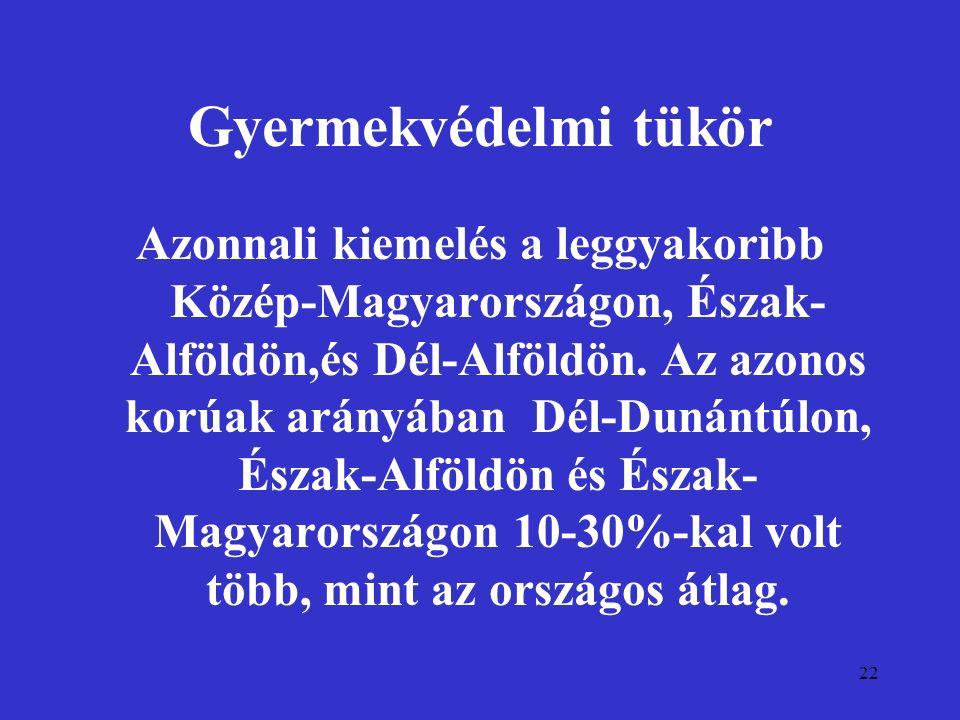 22 Gyermekvédelmi tükör Azonnali kiemelés a leggyakoribb Közép-Magyarországon, Észak- Alföldön,és Dél-Alföldön. Az azonos korúak arányában Dél-Dunántú