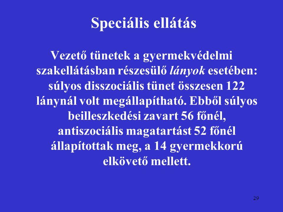 29 Speciális ellátás Vezető tünetek a gyermekvédelmi szakellátásban részesülő lányok esetében: súlyos disszociális tünet összesen 122 lánynál volt meg