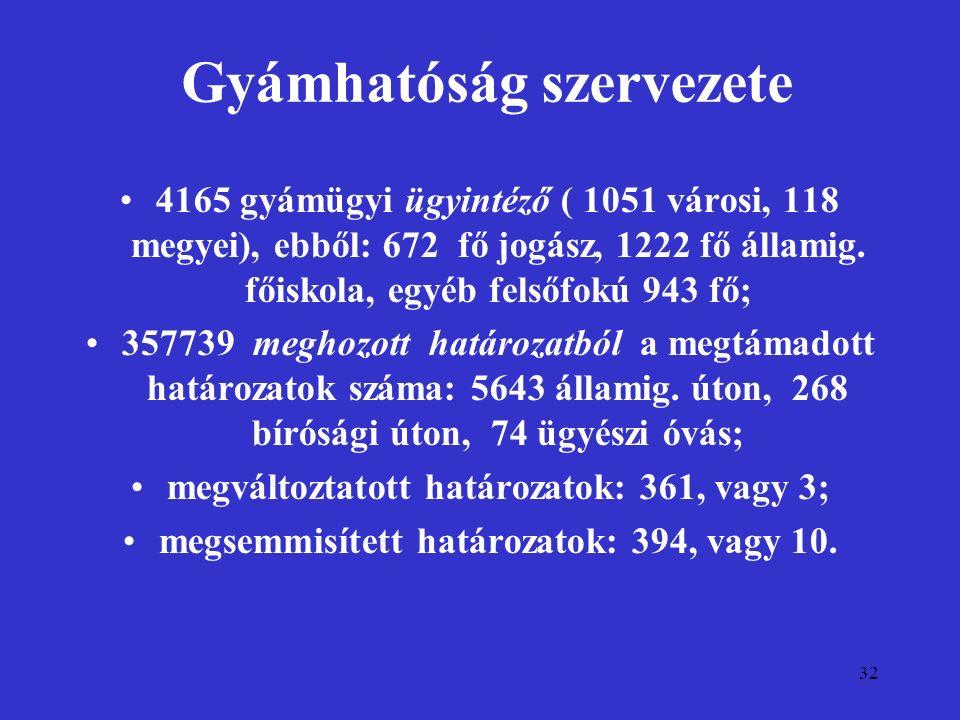32 Gyámhatóság szervezete 4165 gyámügyi ügyintéző ( 1051 városi, 118 megyei), ebből: 672 fő jogász, 1222 fő államig. főiskola, egyéb felsőfokú 943 fő;