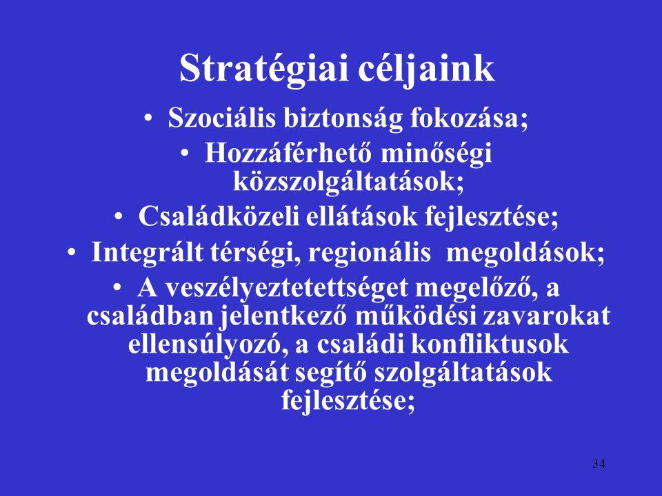 34 Stratégiai céljaink Szociális biztonság fokozása; Hozzáférhető minőségi közszolgáltatások; Családközeli ellátások fejlesztése; Integrált térségi, r