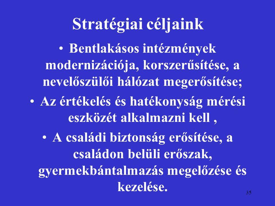 35 Stratégiai céljaink Bentlakásos intézmények modernizációja, korszerűsítése, a nevelőszülői hálózat megerősítése; Az értékelés és hatékonyság mérési