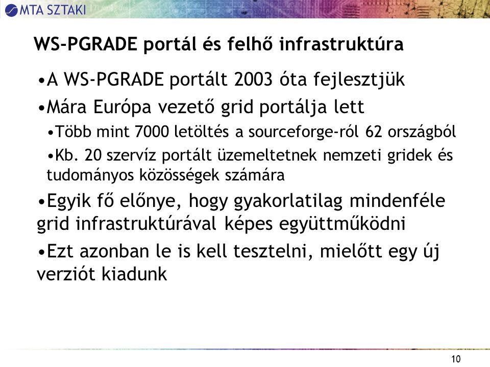10 WS-PGRADE portál és felhő infrastruktúra A WS-PGRADE portált 2003 óta fejlesztjük Mára Európa vezető grid portálja lett Több mint 7000 letöltés a sourceforge-ról 62 országból Kb.