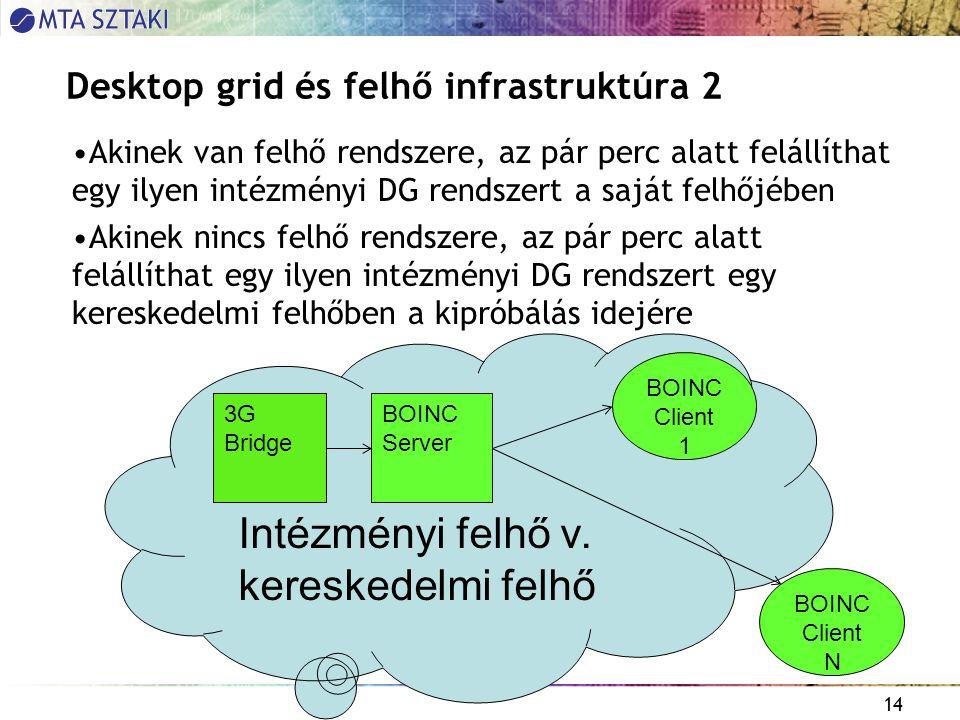 14 Desktop grid és felhő infrastruktúra 2 Akinek van felhő rendszere, az pár perc alatt felállíthat egy ilyen intézményi DG rendszert a saját felhőjében Akinek nincs felhő rendszere, az pár perc alatt felállíthat egy ilyen intézményi DG rendszert egy kereskedelmi felhőben a kipróbálás idejére 3G Bridge BOINC Server BOINC Client 1 Intézményi felhő v.