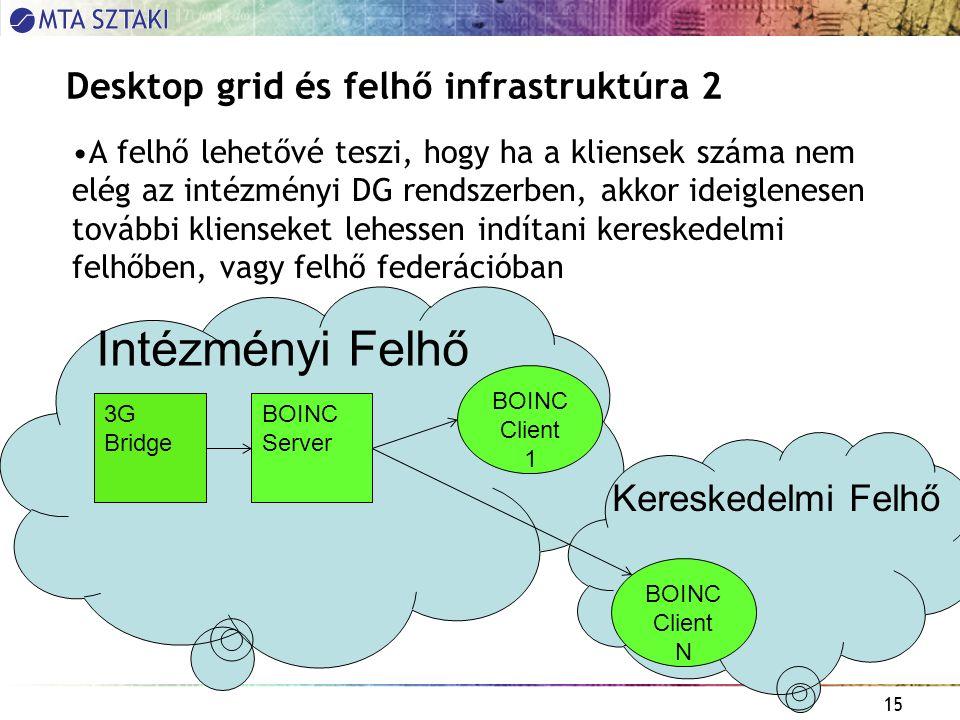 15 Desktop grid és felhő infrastruktúra 2 A felhő lehetővé teszi, hogy ha a kliensek száma nem elég az intézményi DG rendszerben, akkor ideiglenesen további klienseket lehessen indítani kereskedelmi felhőben, vagy felhő federációban 3G Bridge BOINC Server BOINC Client 1 Intézményi Felhő BOINC Client N Kereskedelmi Felhő