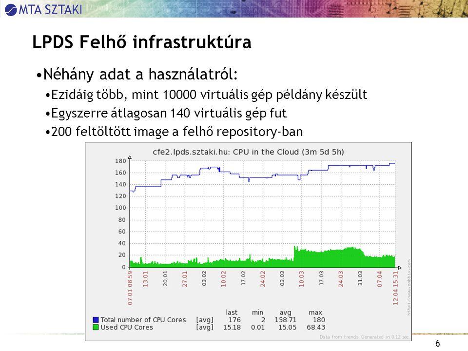6 LPDS Felhő infrastruktúra Néhány adat a használatról: Ezidáig több, mint 10000 virtuális gép példány készült Egyszerre átlagosan 140 virtuális gép fut 200 feltöltött image a felhő repository-ban