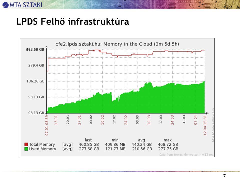 7 LPDS Felhő infrastruktúra